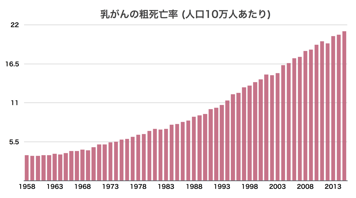 乳がんの粗死亡率