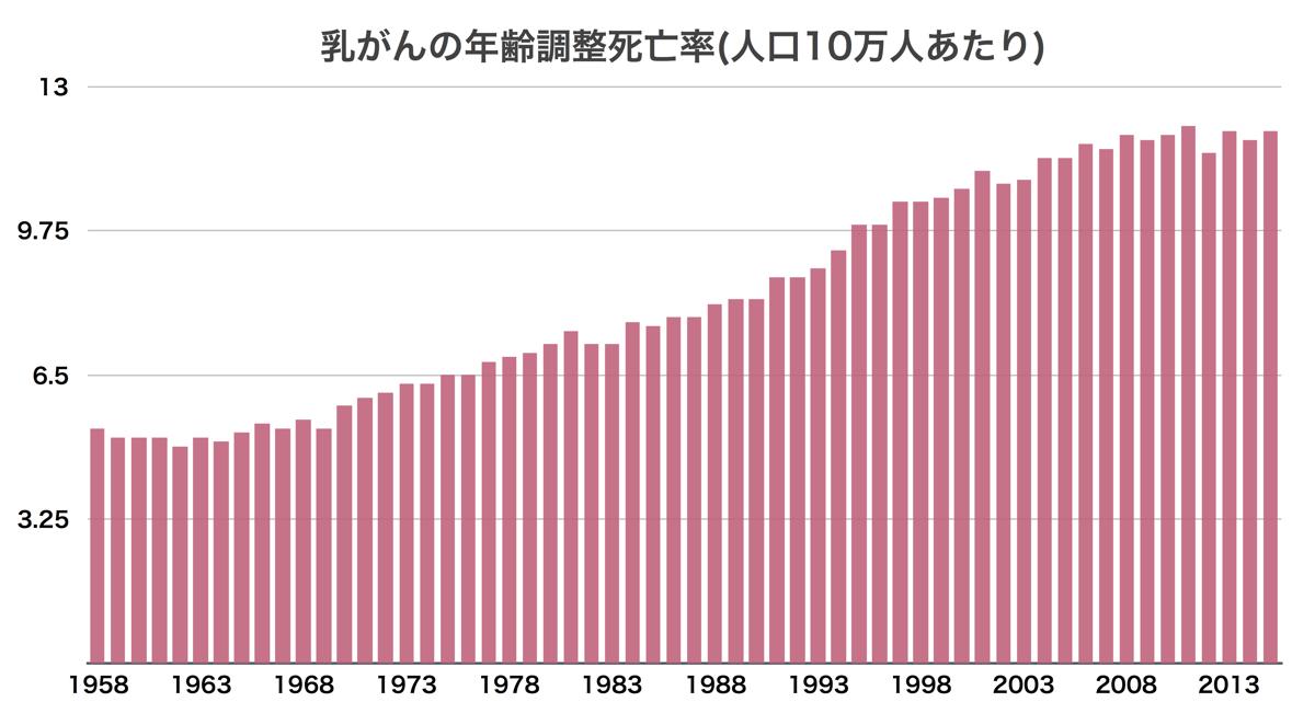乳がんの年齢調整死亡率