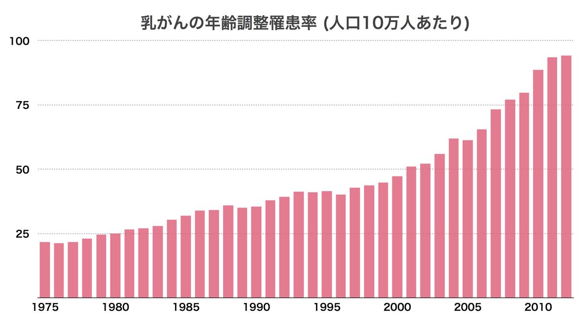 乳がんの年齢調整罹患率