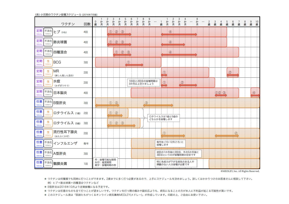 図:小児期のワクチン接種スケジュール。