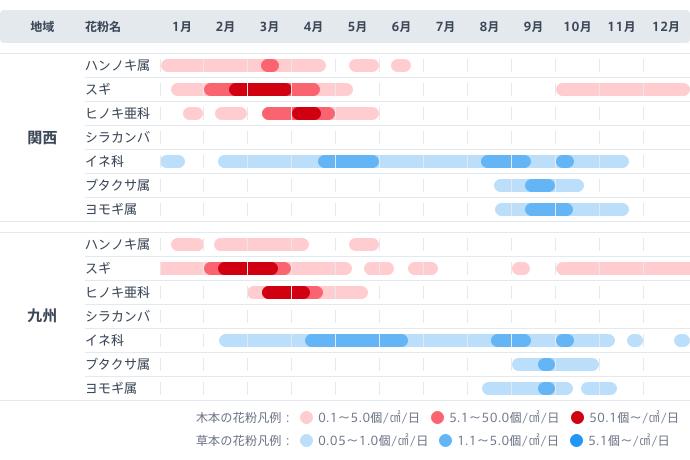 図:関西と九州で季節ごとに飛散する花粉。
