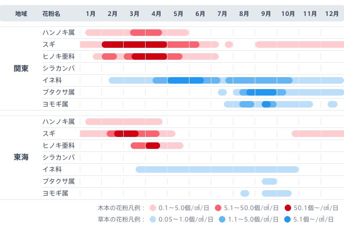 図:関東と東海で季節ごとに飛散する花粉。