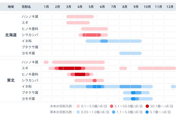 図:北海道と東北で季節ごとに飛散する花粉。