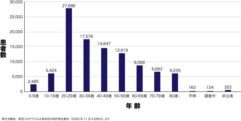 日本における新型コロナ感染症患者の年齢別分布(2020年11月4日までの厚生労働省発表のデータによる)