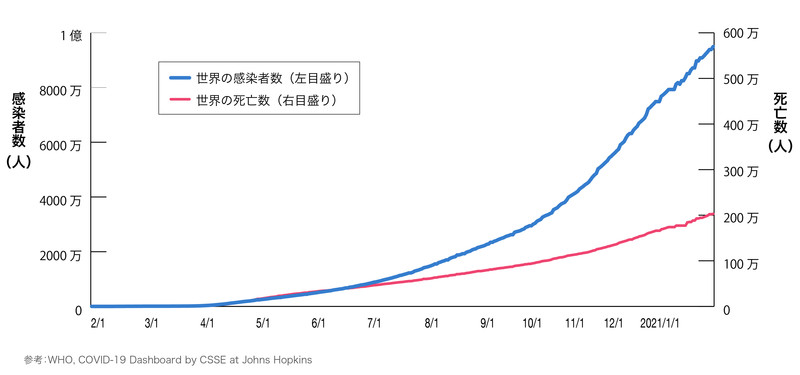 新型コロナウイルス累計感染者数、死亡数の推移
