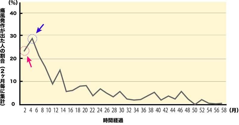尿酸値を下げる内服治療をはじめた後に痛風発作が出た人の割合