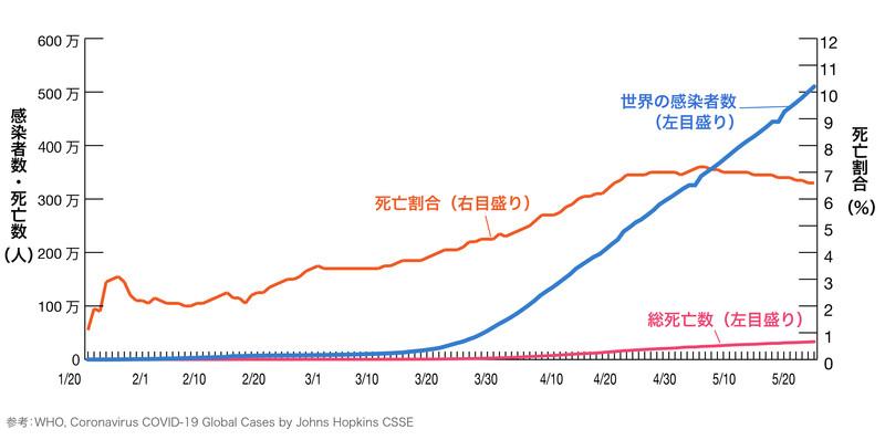 新型コロナウイルス感染者数、死亡数、死亡割合(致死率)の推移