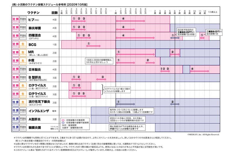 子供の予防接種スケジュールの表。2歳になるまでに必ず受けるべき定期接種のワクチンはヒブ、肺炎球菌、四種混合、BCG、MR、水痘、ロタ