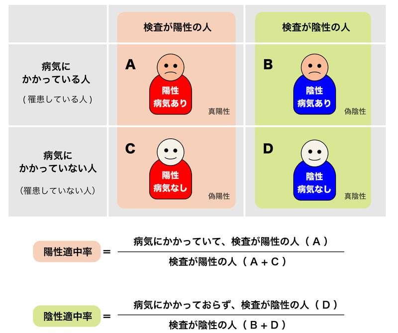 陽性と陰性、陽性適中率と陰性適中率