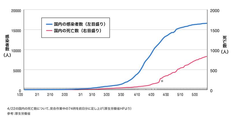日本国内の感染者数、死亡数の推移
