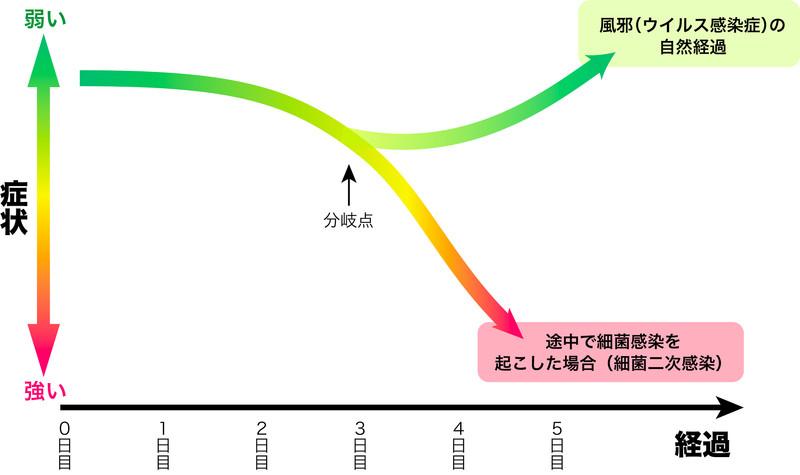図1 風邪(ウイルス感染症)の自然経過