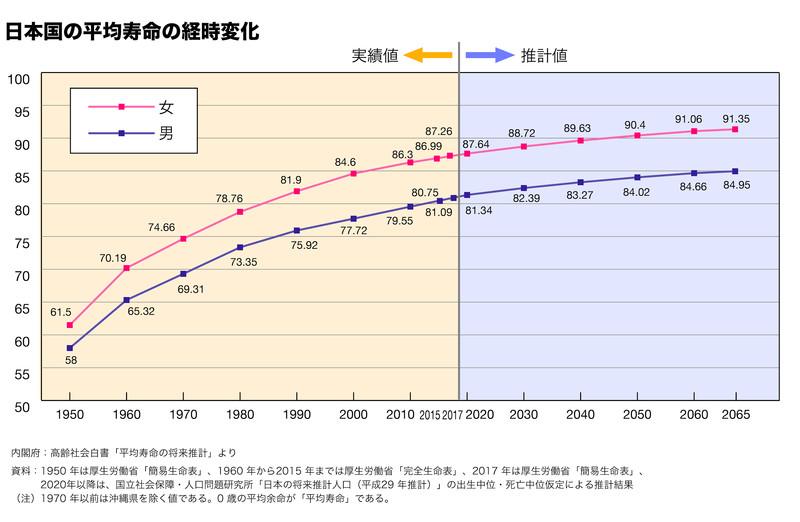 日本国の平均寿命の経時変化