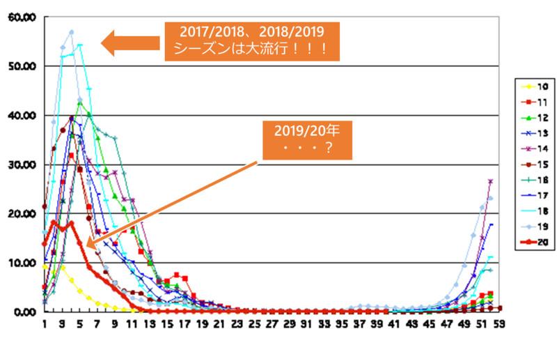 過去10年のインフルエンザの流行状況(定点当たり報告数)