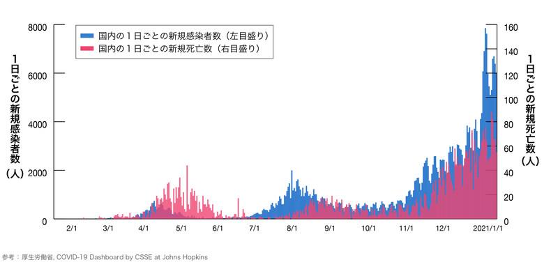 日本国内の1日ごとの新規感染者数、死亡数