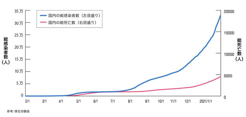 日本国内の累計感染者数、死亡数